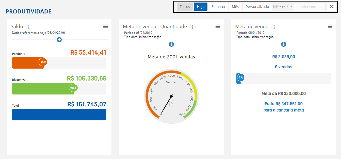 Dashboard da Monetizze