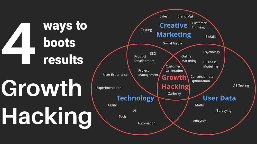 Entenda Growth Hacking no Marketing de Afiliados